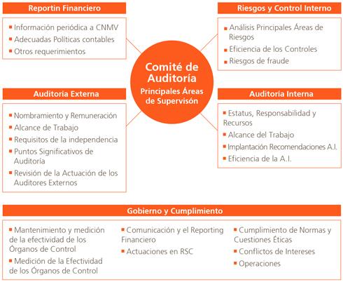 Auditoria Interna Funciones a Auditoría Interna