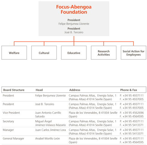 Abengoa Informe Anual 2011 :: Activities :: Organizational