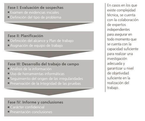 Abengoa informe anual 2011 gobierno corporativo for Trabajo de interna en barcelona