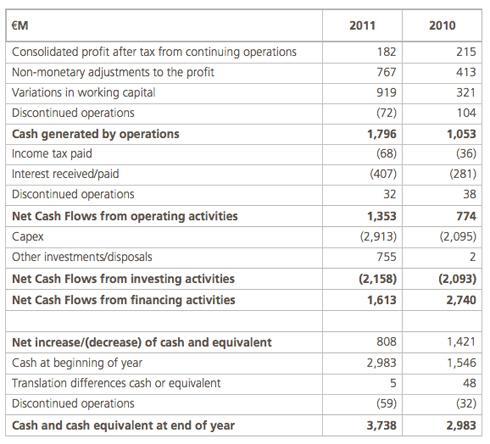 Abengoa Informe Anual 2011 :: Legal and Economic-Financial ...