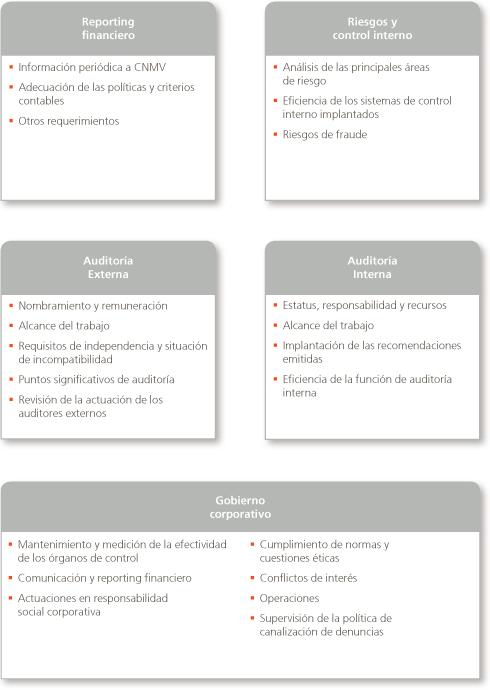 Actividades Auditoria Interna a Auditoría Interna