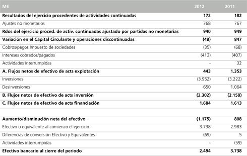 Abengoa Informe Anual 2012 Informacin Legal y Econmico