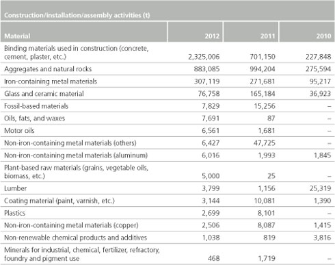 Abengoa informe anual 2012 corporate social for Waste material activity
