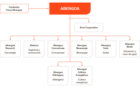 Abengoa Informe Anual 2013 Responsabilidad Social